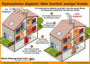 csm_Hydraulischer-Abgleich-mehr-Komfort_458d3a196a