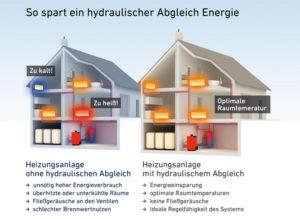 hydraulischer_abgleich_infographik